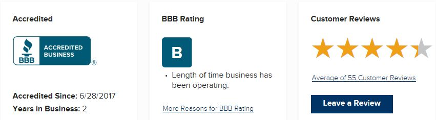 AWOL Academy BBB Rating