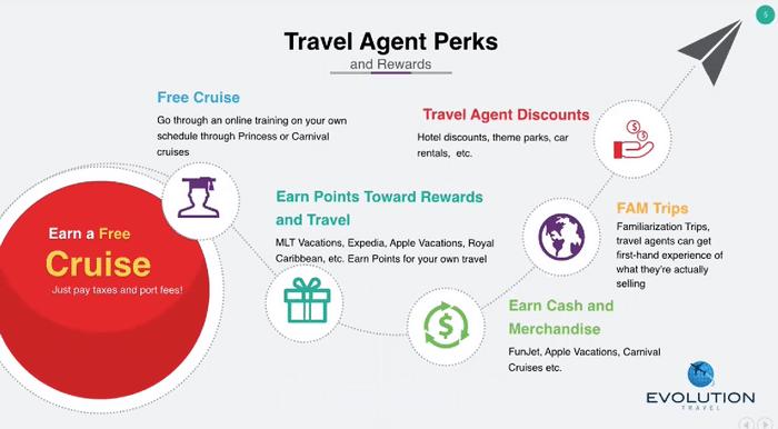 Evolution Travel Agent Perks
