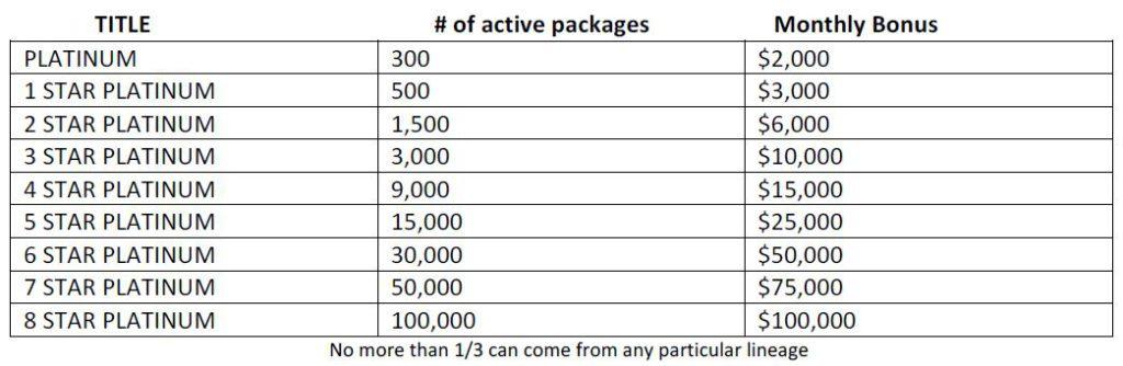 Evolution Travel Bonuses