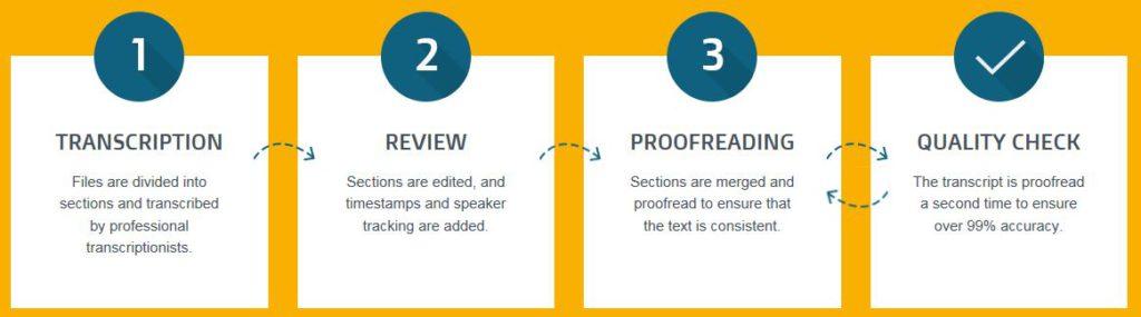 Go Transcript Process