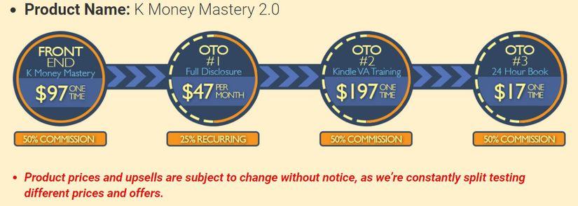 K Money Mastery Prices
