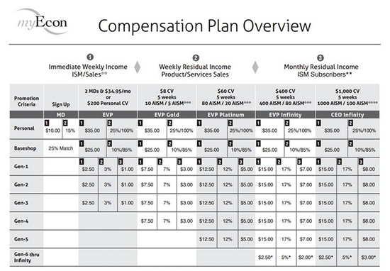 MyEcon Compensation Plan Overview