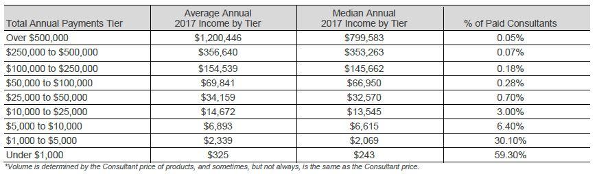 Rodan and Fields Income Disclosure