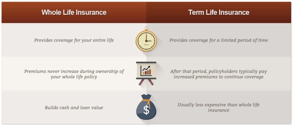 American Income Life Insurance Policies
