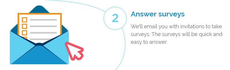 Bizrate Rewards Surveys