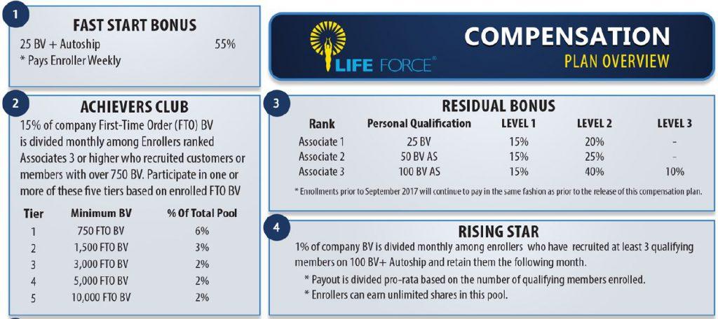 Life Force International Compensation Plan