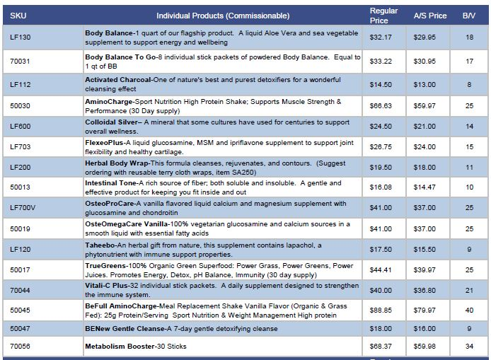 Life Force International Product Prices