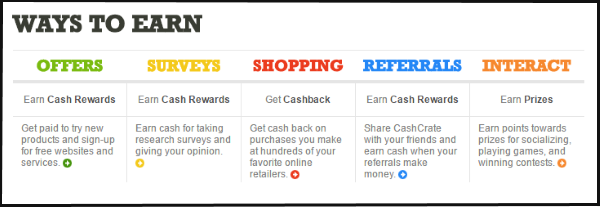 CashCrate Ways To Earn