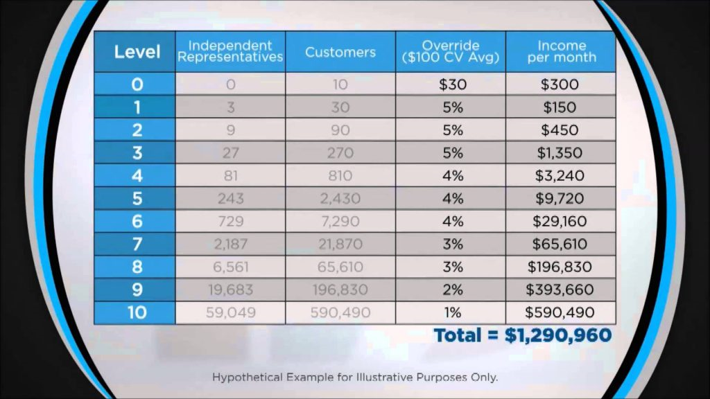 IDLife Compensation Plan